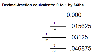 Decimal fractional Size equivalents of drill bits