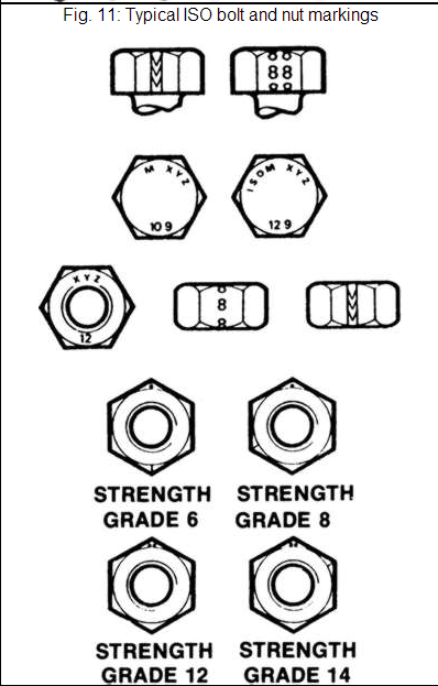Typical ISO bolt and nut Markings