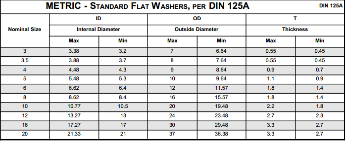 Metric Standard Flat Washer Technical specifications