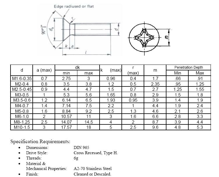 Specification Requirements of Metric Tap Bolts