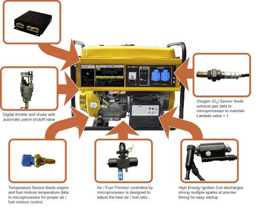 gas generator diagram dodge 5 9 gas engine diagram