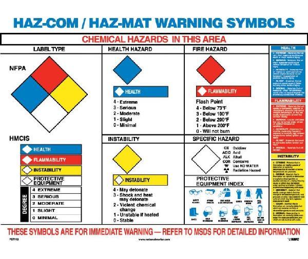 Hazmat Warning Symbols Poster Mutual Screw Amp Supply